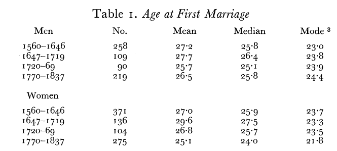 age of marriage england