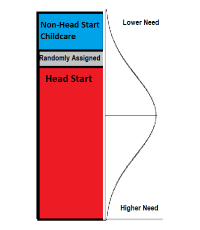 Head Start Diagram 1