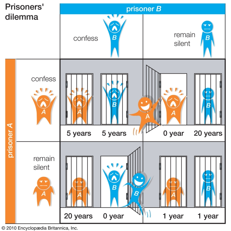 prisoners_dilemma