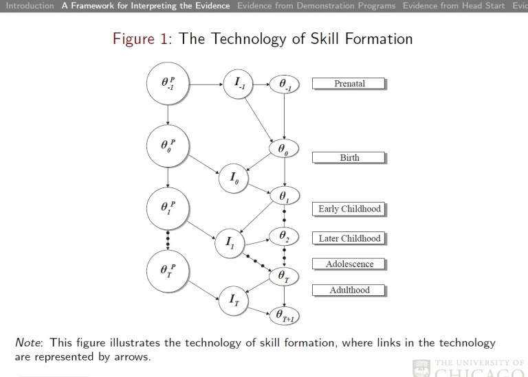 Technology of Skill Formation