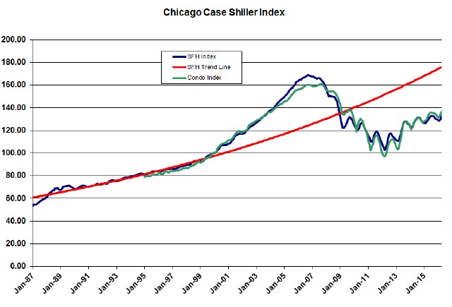 case-shiller-chicago-3