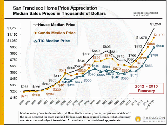 san-francisco-median-home-price