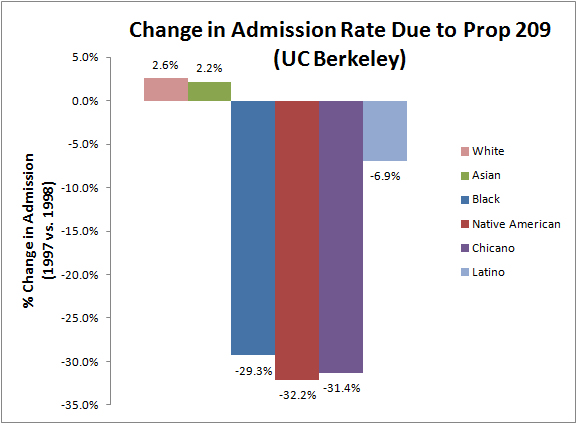 berkeley-admission-rate1