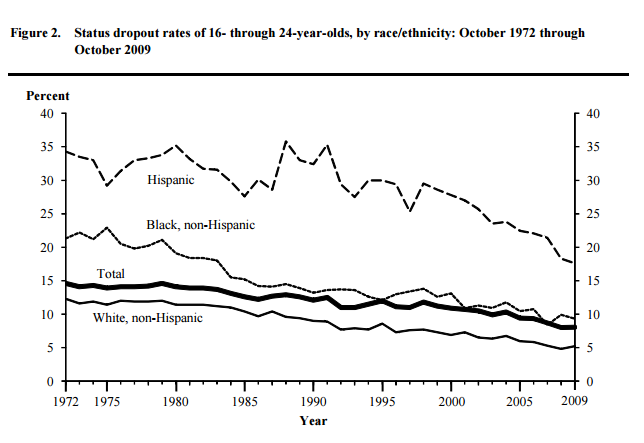 dropout-rates