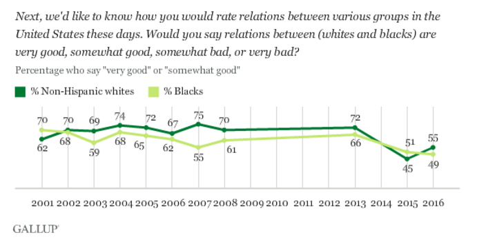 race-relations-gallup