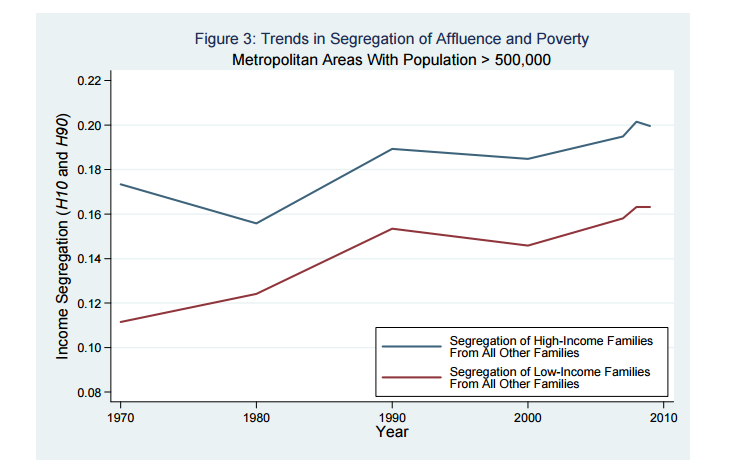 segregation-of-high-and-low-income-families
