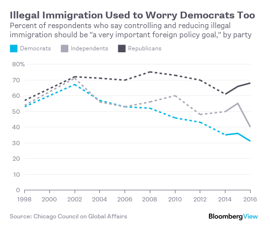 change-in-immigration