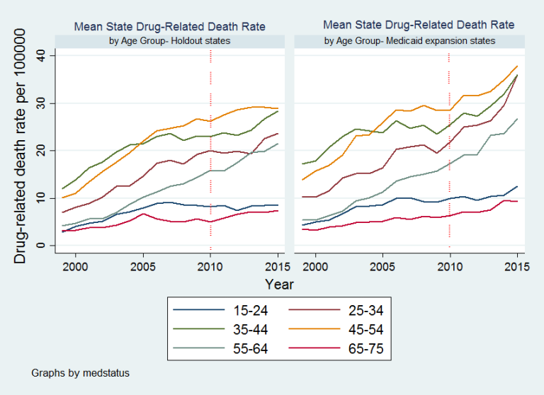 Medicaid and Holdout States Age Structure