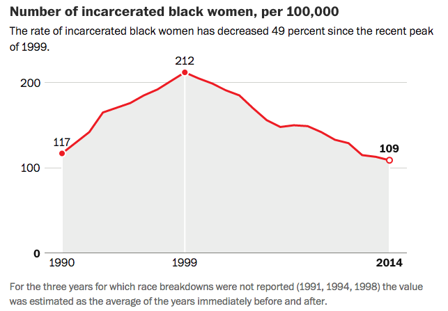 Number of incarcerated black women