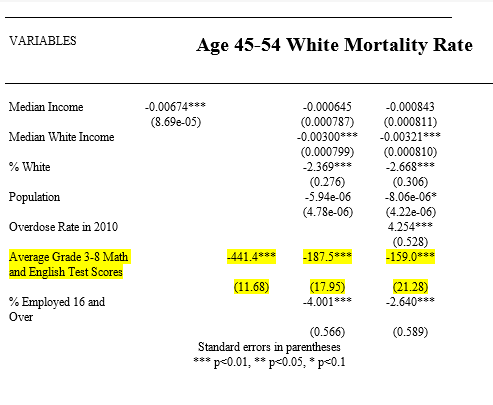 Age4554WhiteMortality