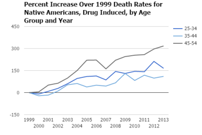 native-american-death-rates-by-age-group-and-year-2-1 (1)
