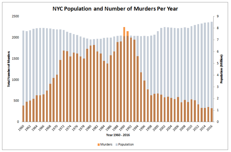 new york city murders