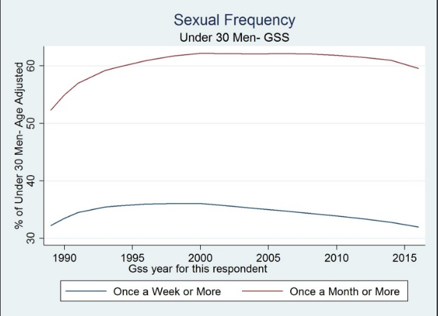 sexual frequency